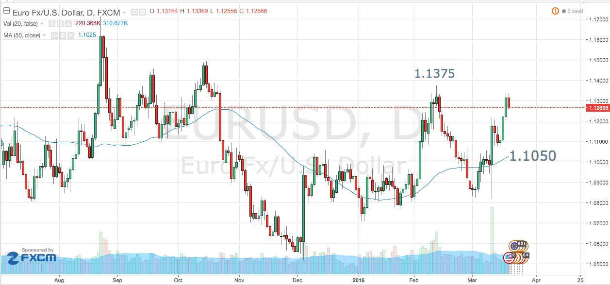 Euro – Pullback or Top?
