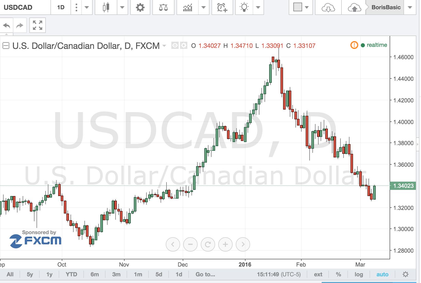 USDCAD – is 1.3200 Support?