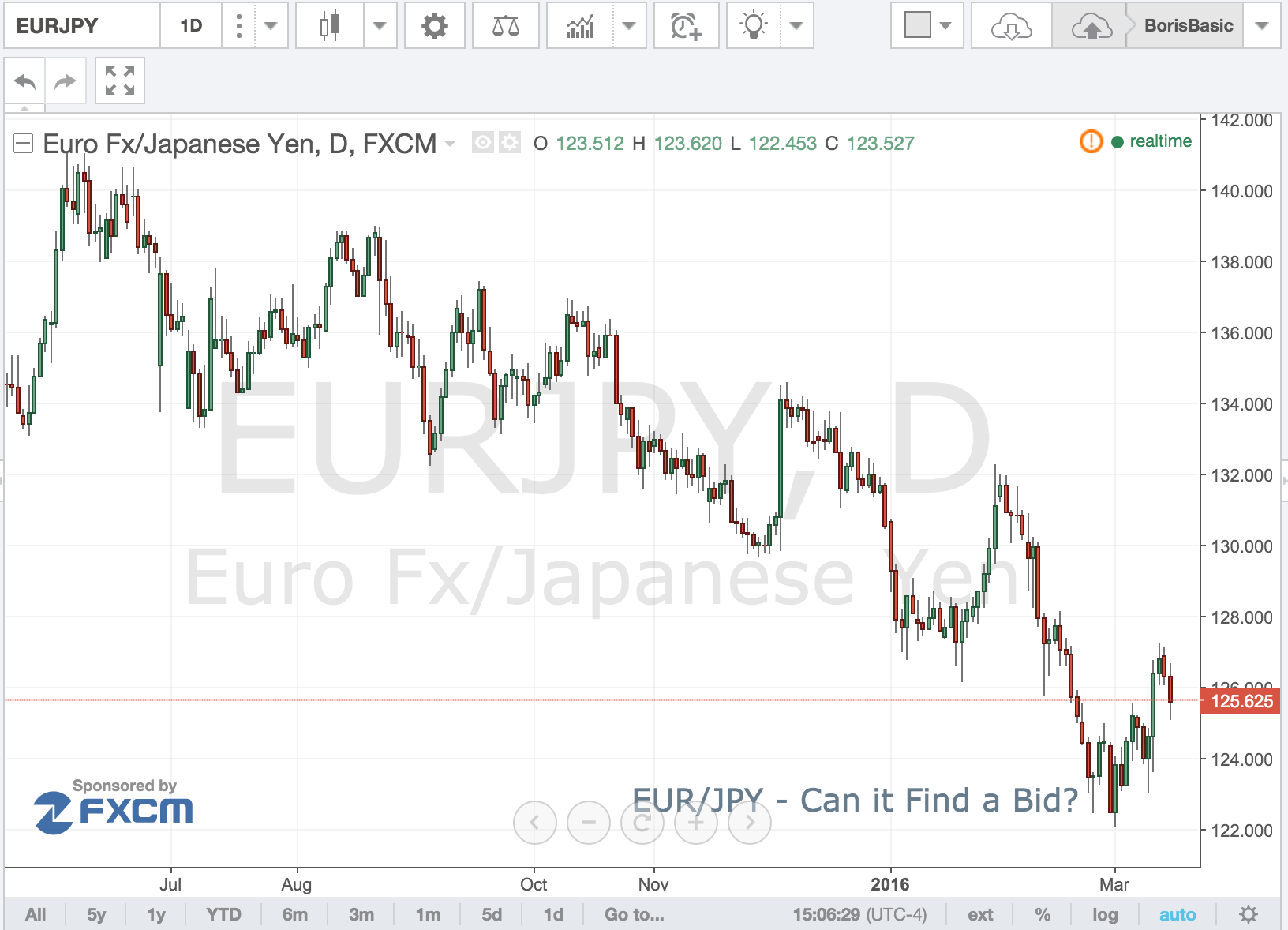 EUR/JPY – Can it Find A Bid?