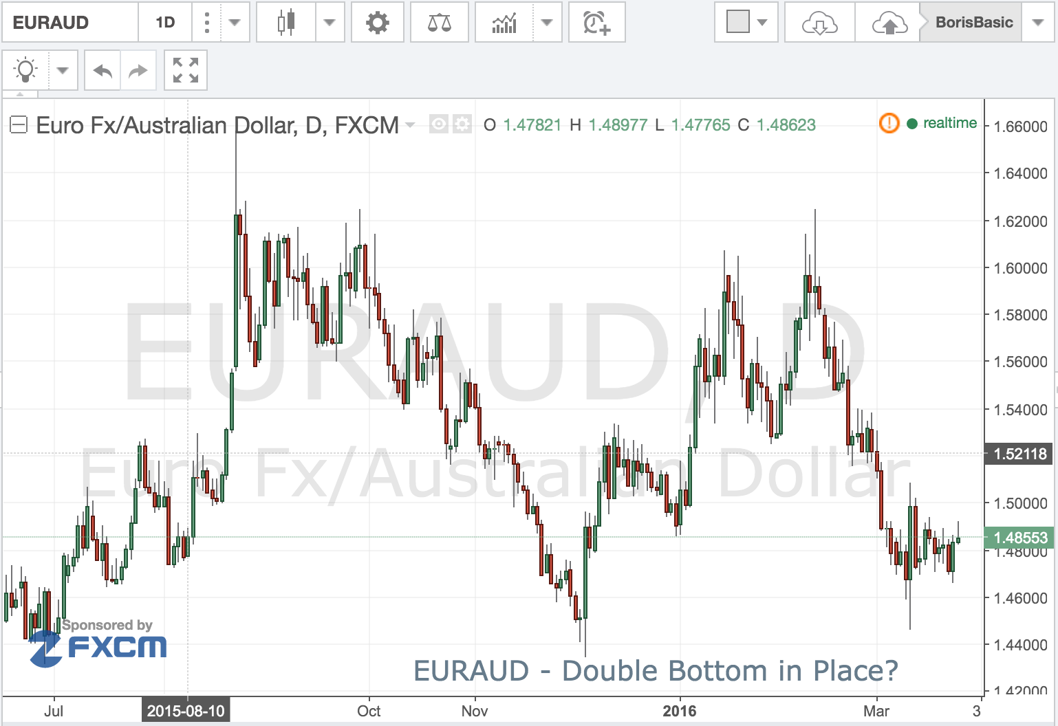 EURAUD – Double Bottom in Place?