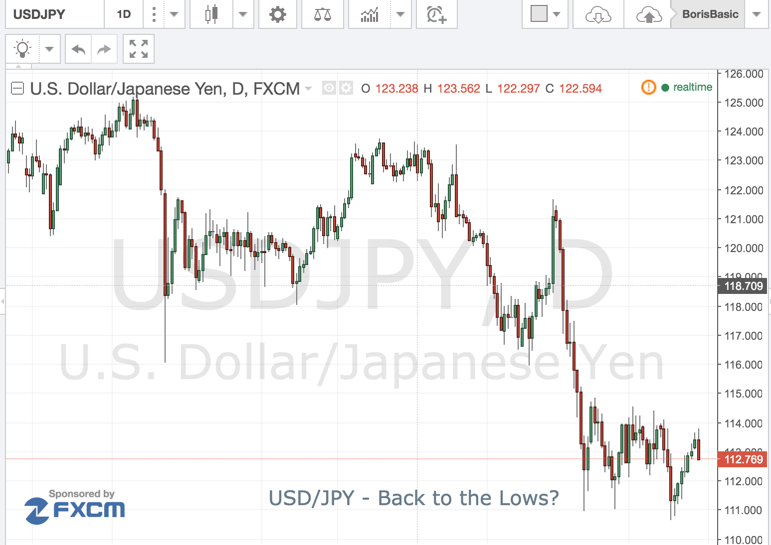 USDJPY – Back to the Lows?