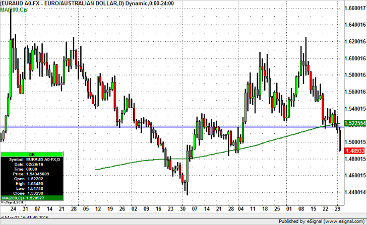 EUR/AUD – Double Top Breakdown