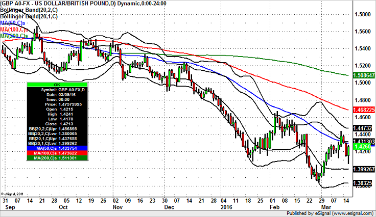 GBP/USD Bounces to 50-day SMA