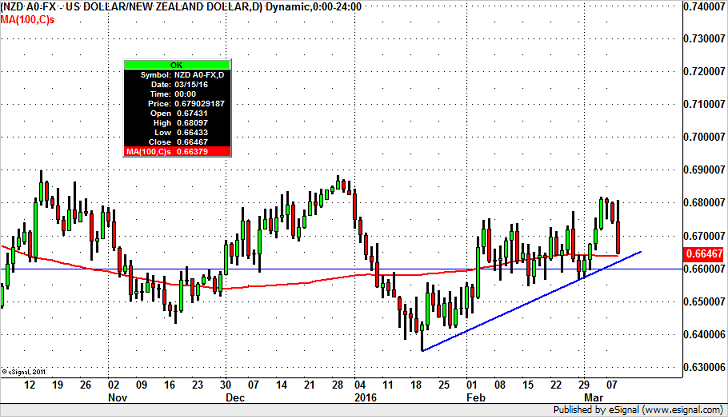 How Low Could NZD Fall?
