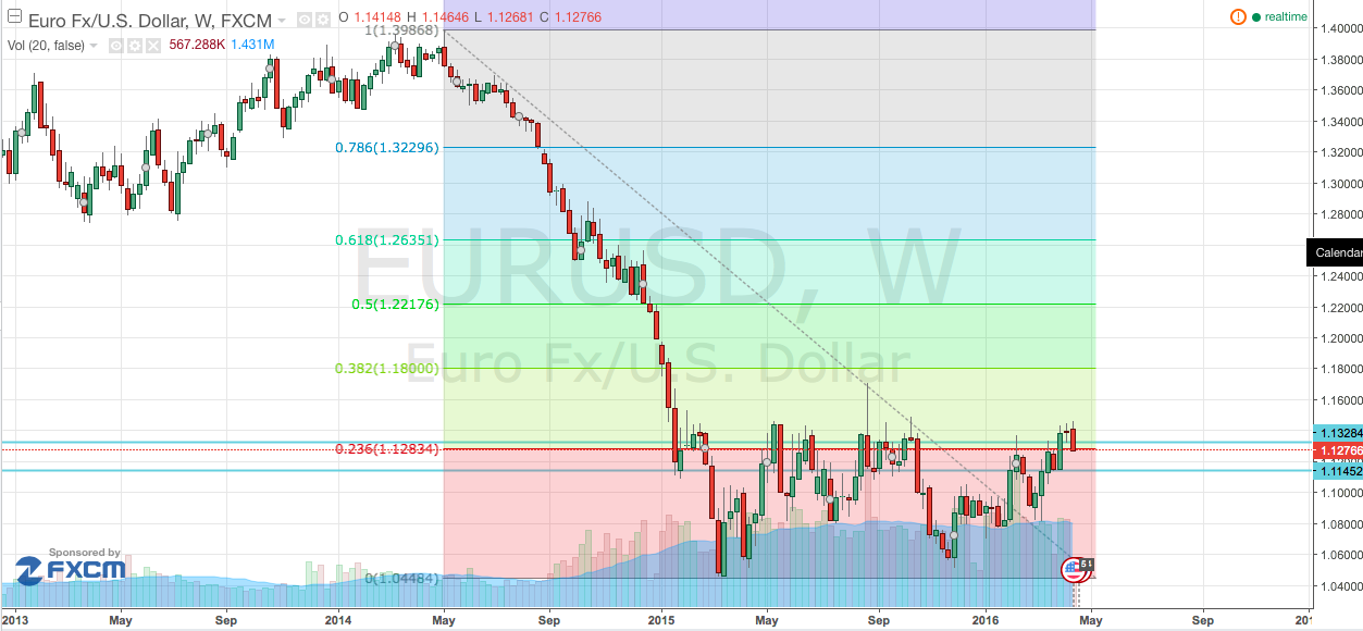 EUR/USD Breaks Down