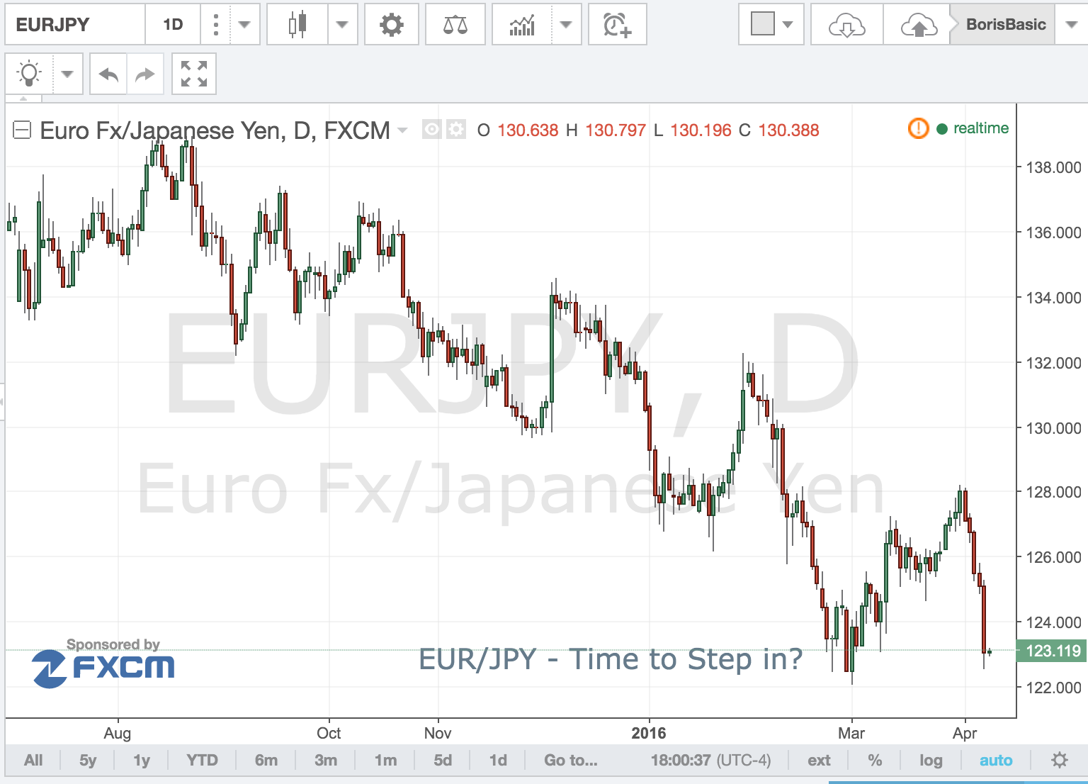 EUR/JPY Time To Step In?