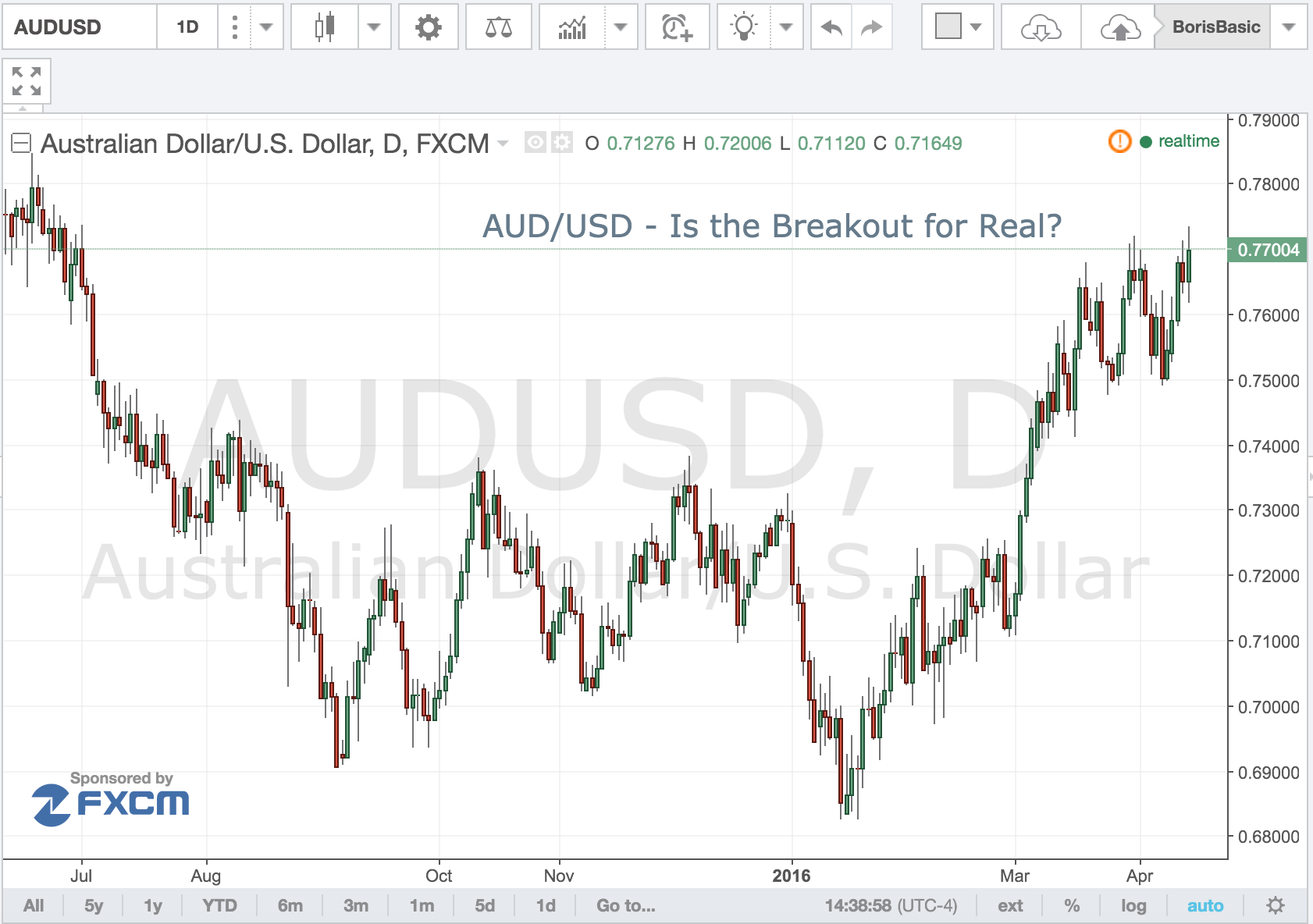 AUD/USD – Is the Breakout For Real?