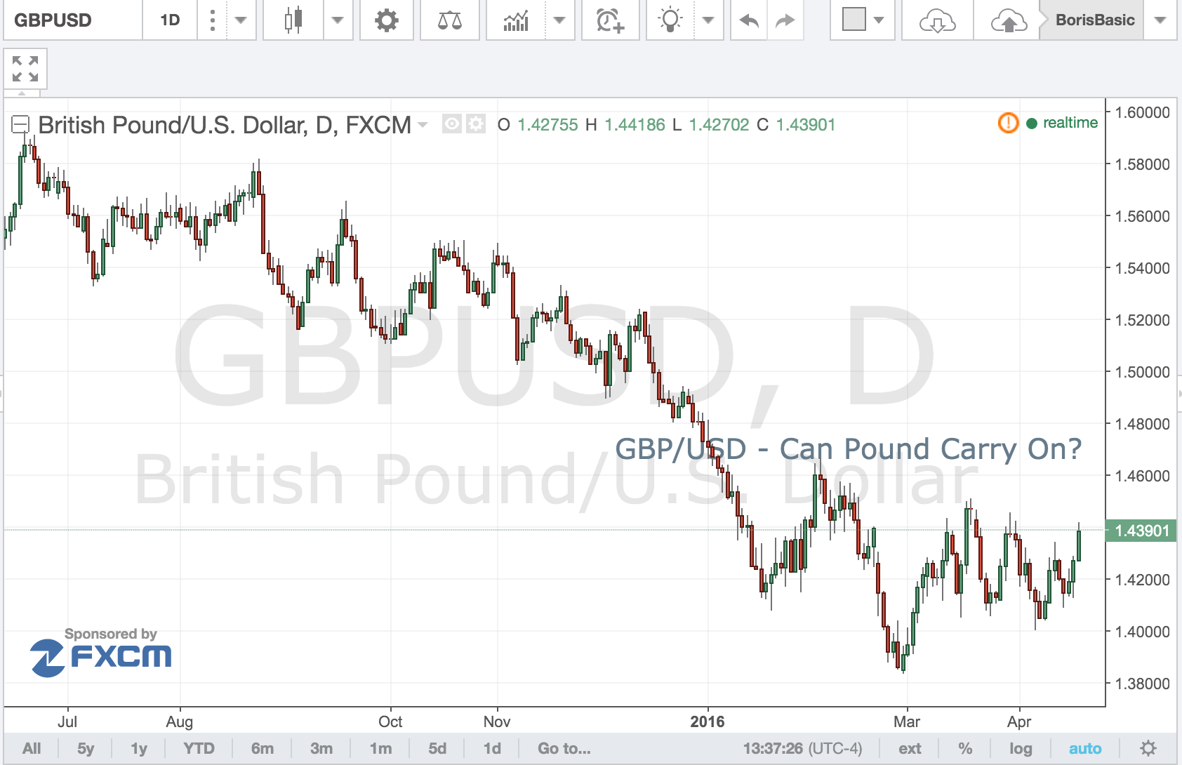 GBP/USD – Can Pound Carry On?