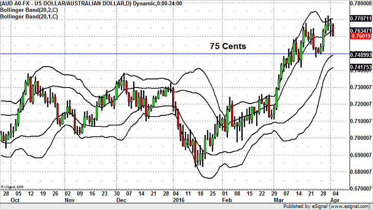 Potential Top in AUD/USD? Not Yet.