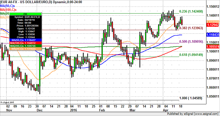 EUR/USD in Play – Chart and Levels
