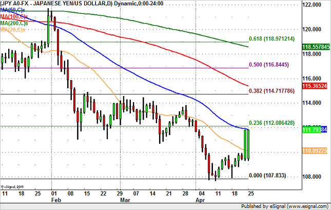 USD/JPY Could Squeeze to 112