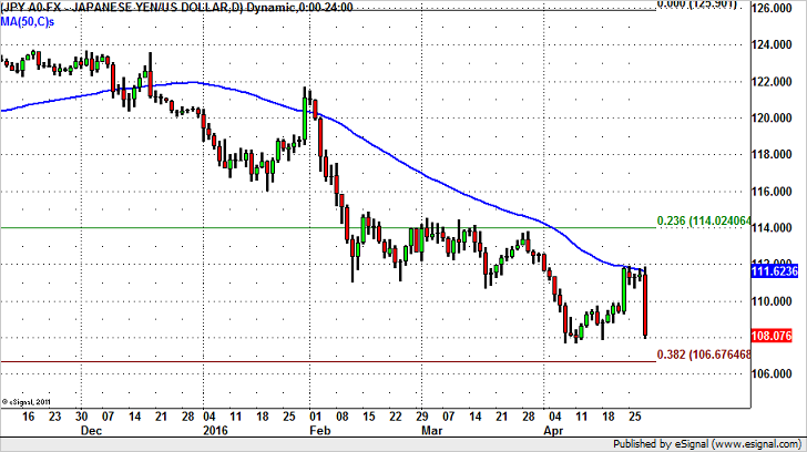 USD/JPY Bottom at 108 or 105 Next?