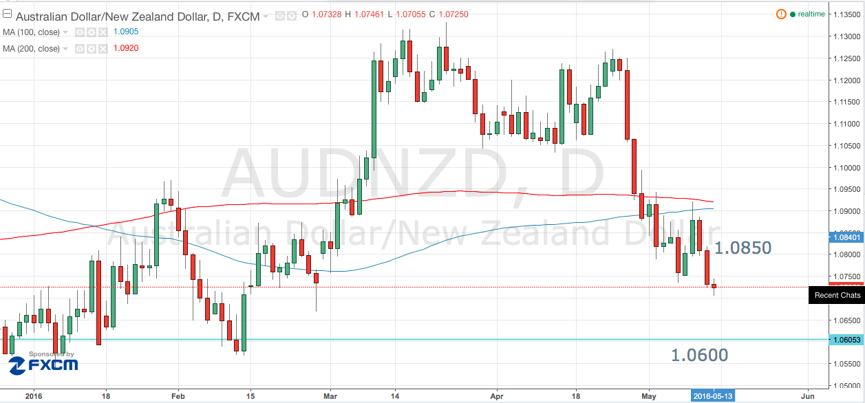 AUD/NZD Headed for 1.06?
