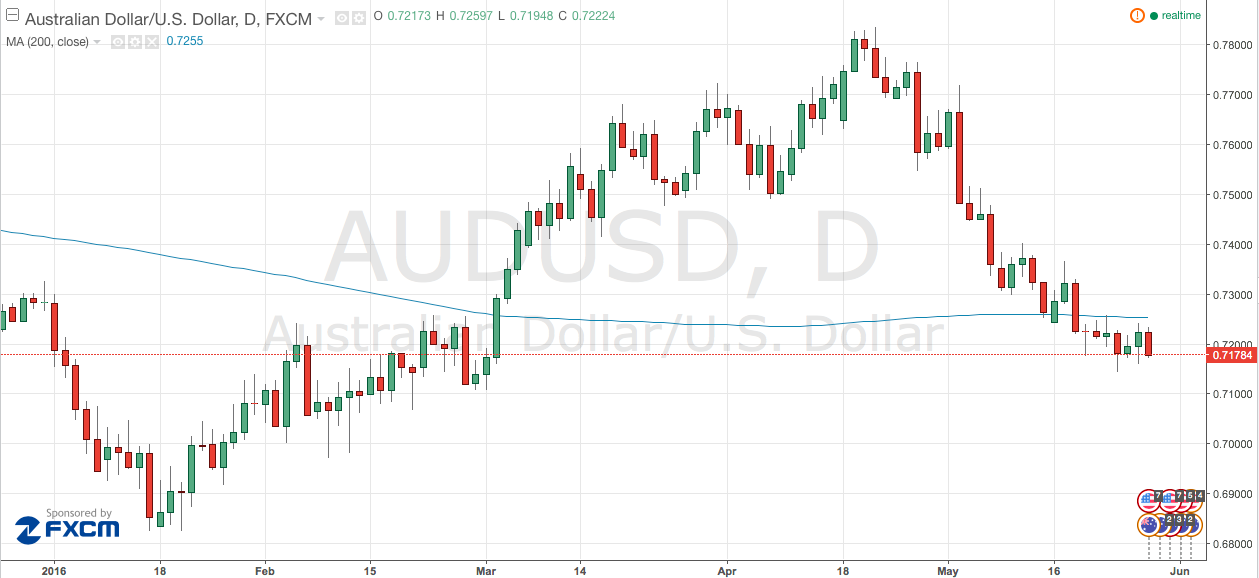 AUD/USD Outlook
