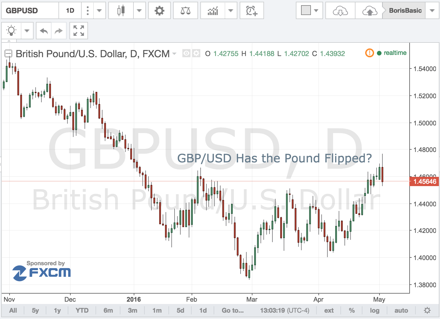 GBP/USD – Has the Pound Flipped?