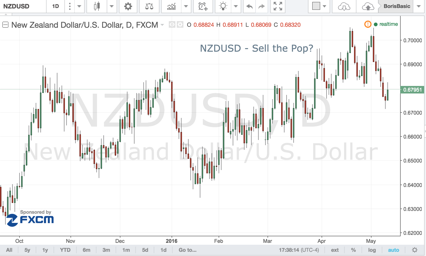 NZD/USD – Sell the Pop?