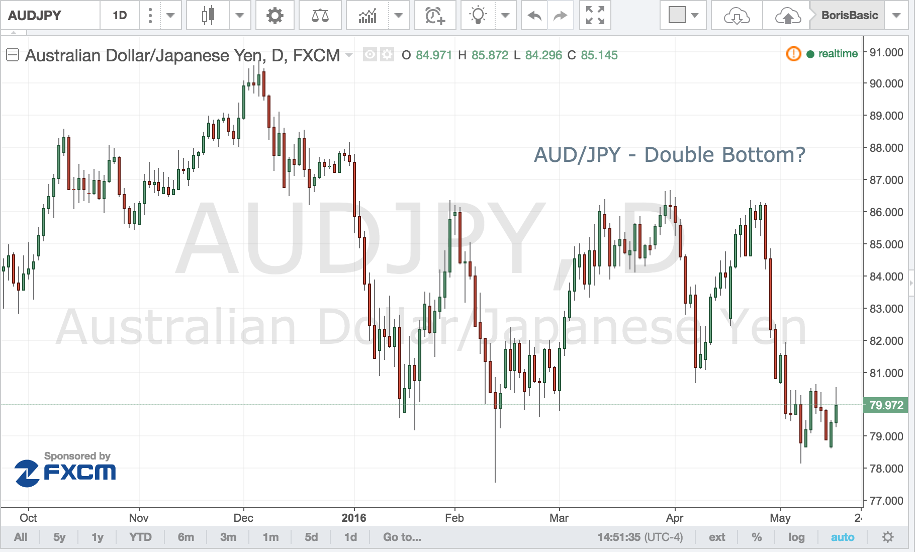 AUD/JPY – Double Bottom?