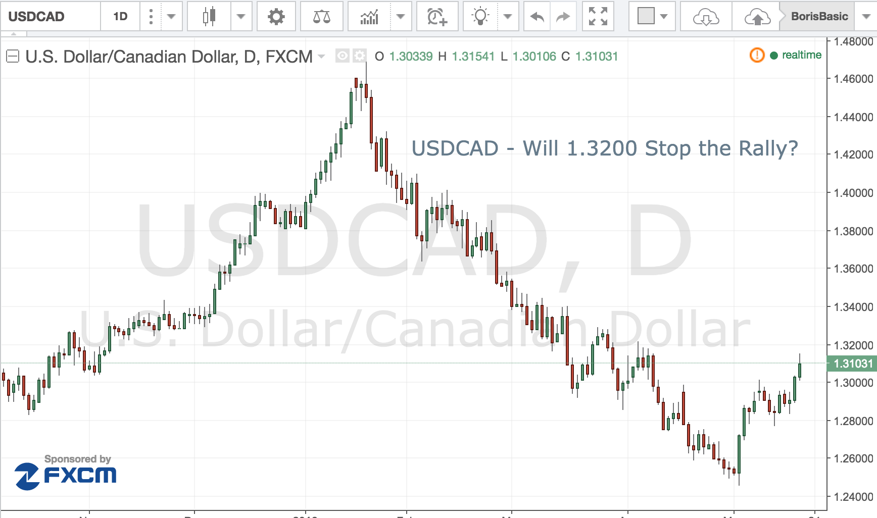 USD/CAD Will 1.3200 – Stop the Rally?