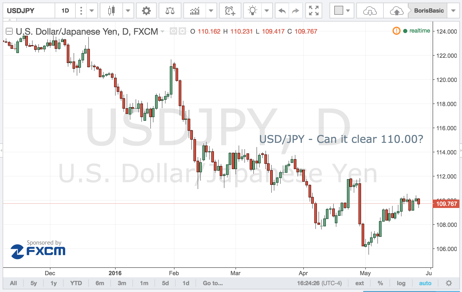 USD/JPY – Can it Clear 110.00?