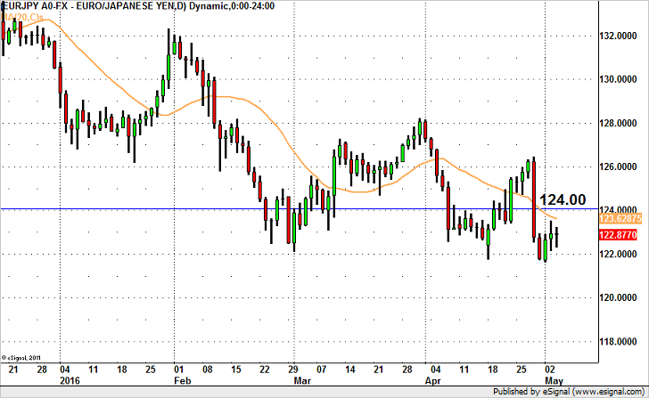 EUR/JPY Slipping Lower
