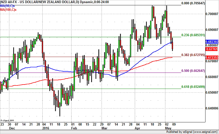 NZD/USD Breaks 50-SMA, More Losses Likely