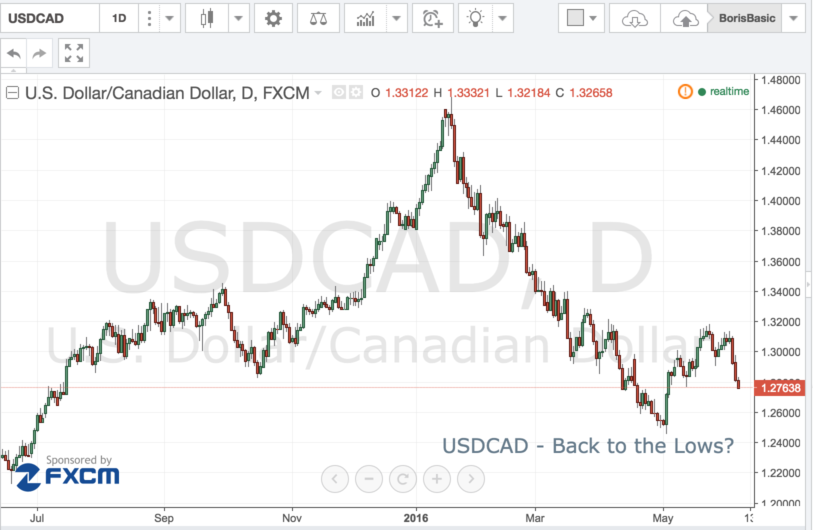 USDCAD – Back to the Lows?