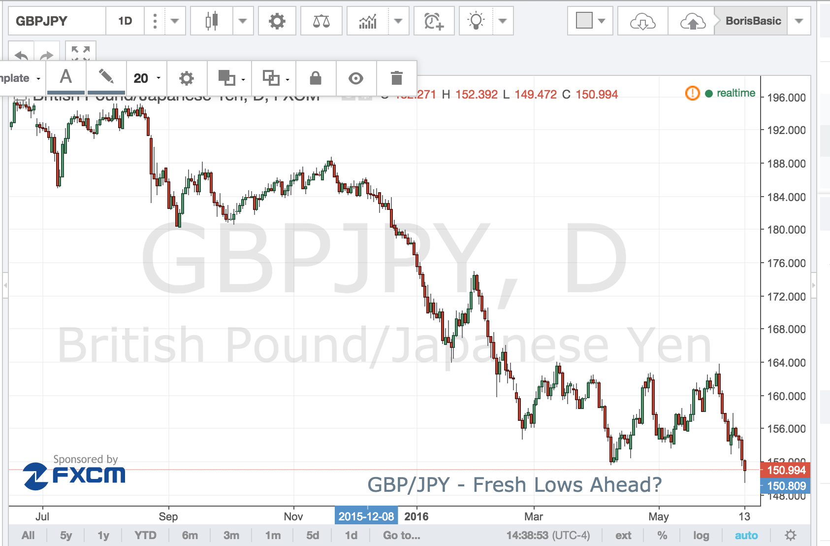 GBP/JPY – Fresh Lows Ahead?