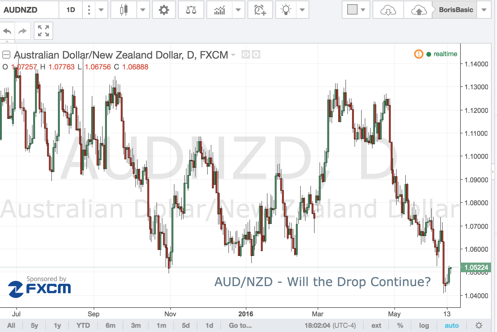 AUD/NZD – Will The Drop Continue?