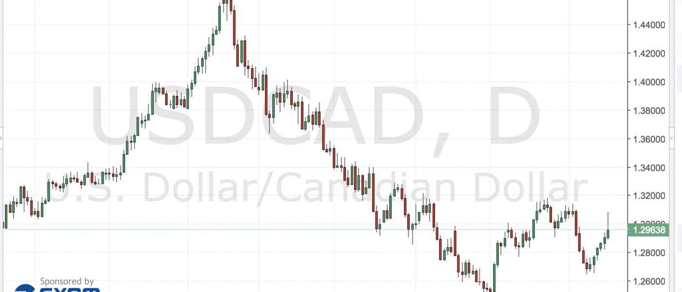 USD/CAD – Any Upside Left?