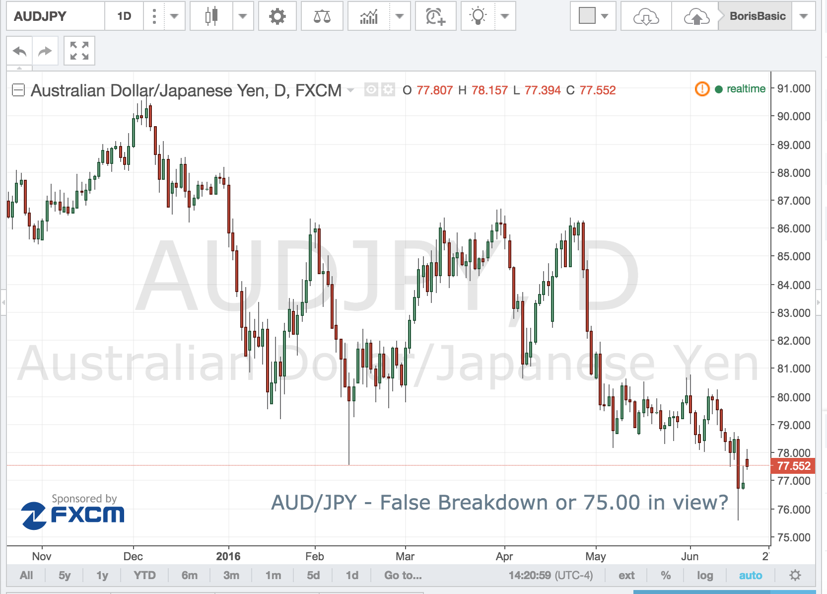AUD/JPY – False Breakdown or 75.00 in View?