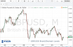 GBP – Brexit/Bremain Levels