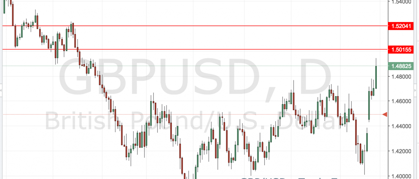 GBP/USD – Brexit Trade Zones