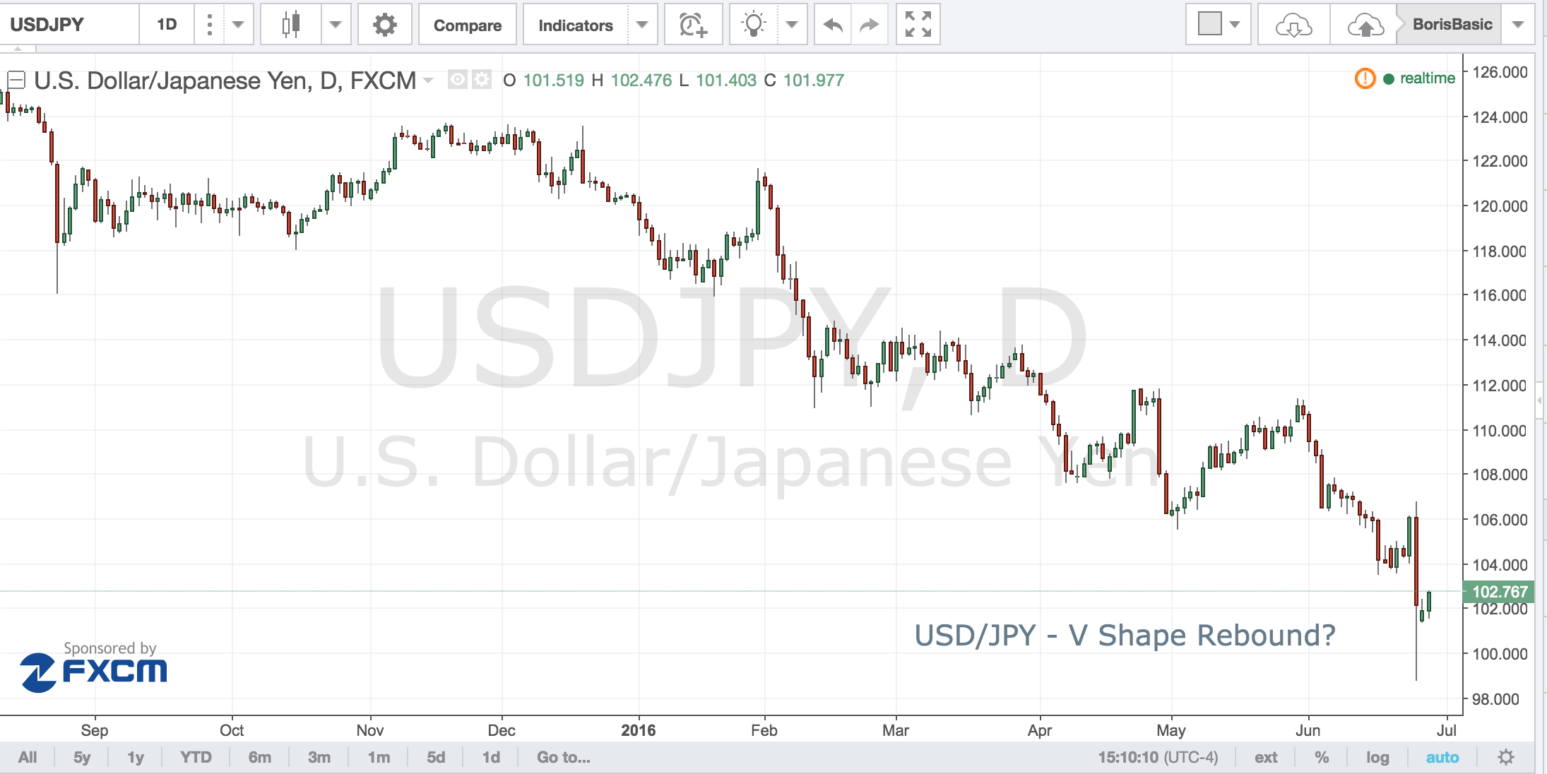 USD/JPY – A V Shaped Rebound?