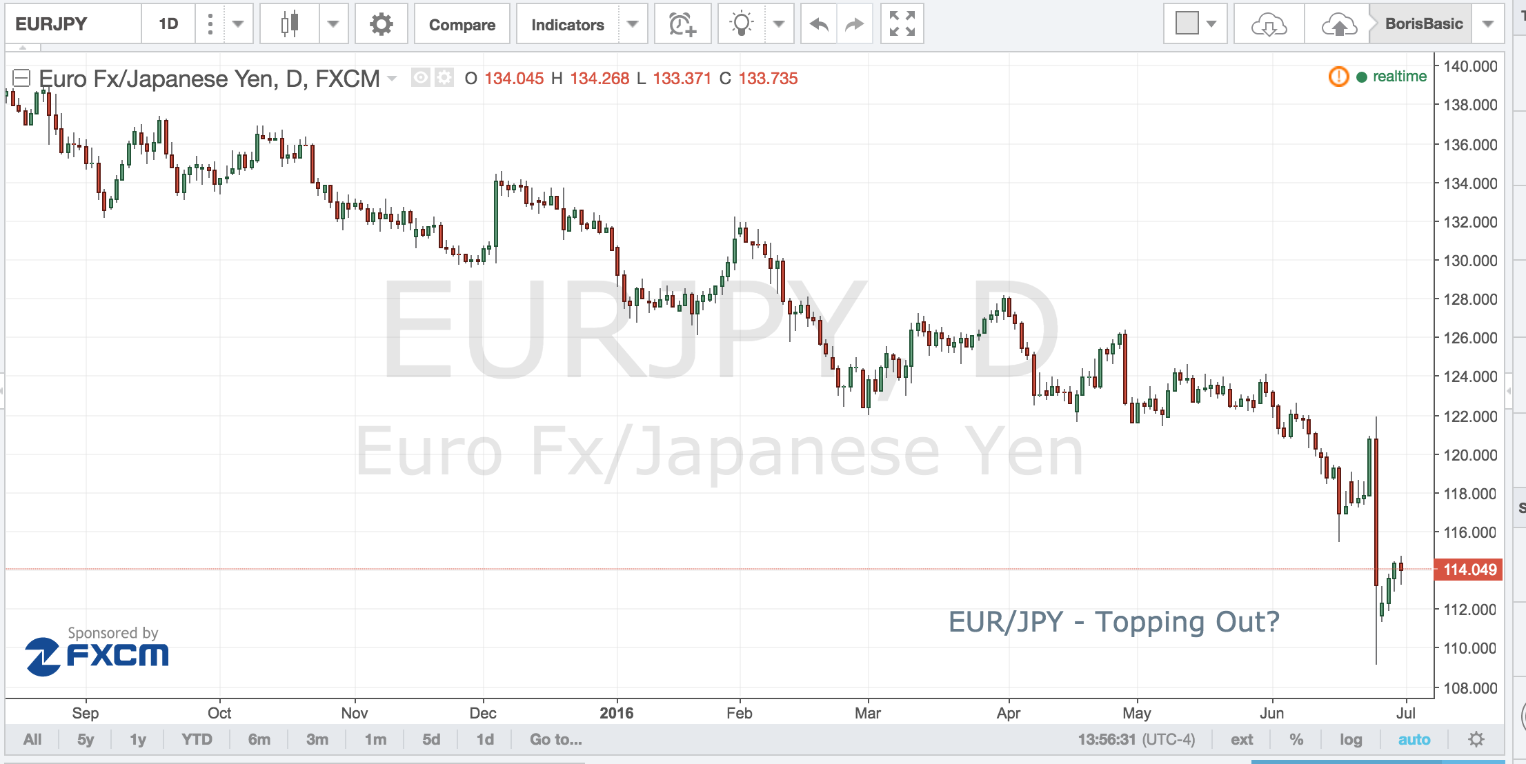 EURJPY – Topping Out?