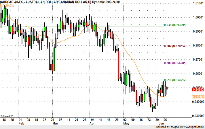 AUD/CAD Targets Top of Range