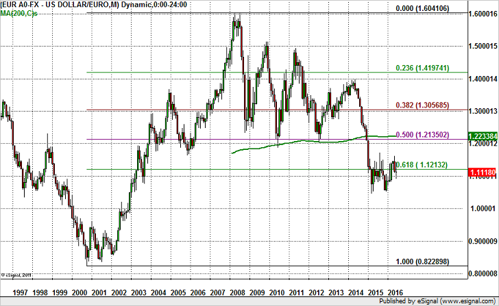 EURO Back to 1.10?