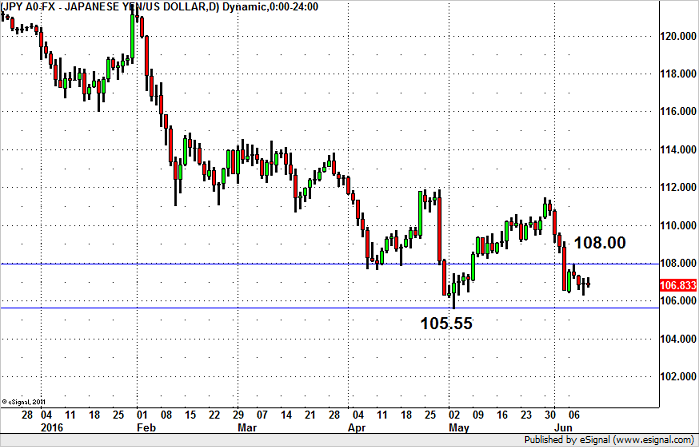 USD/JPY – How Much Further will it Fall?