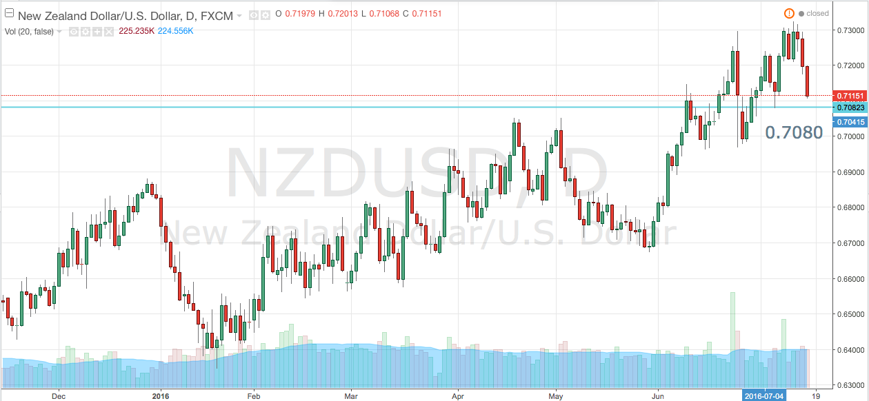 NZD/USD – More Losses Likely
