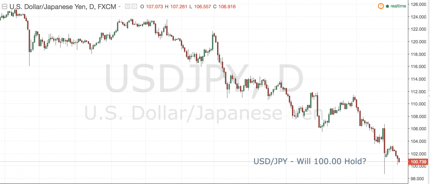 USD/JPY – Will 100.00 Hold?