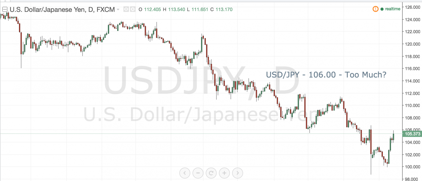 USDJPY – 106.00 Too Much?