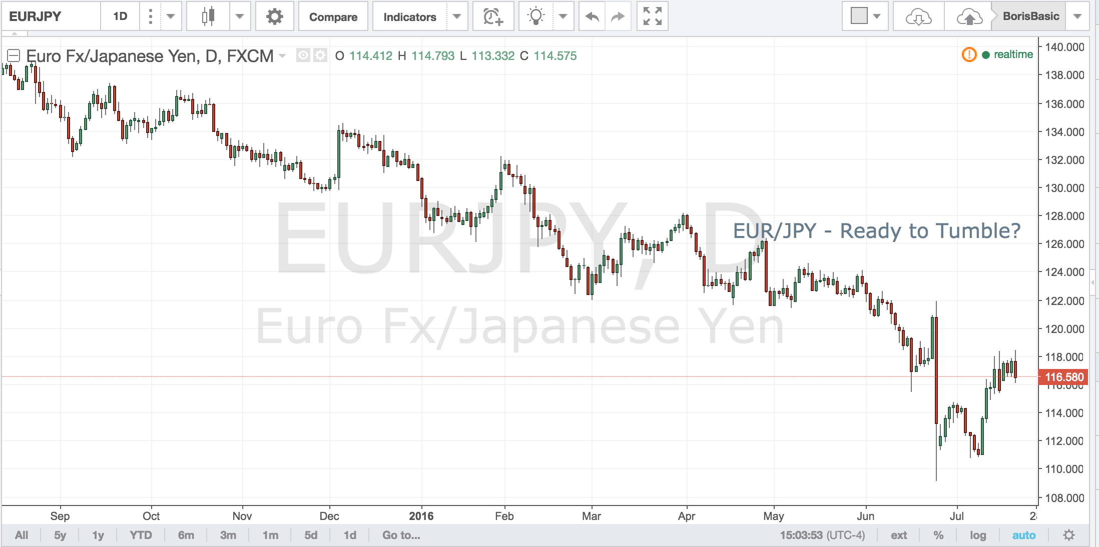 EUR/JPY – Ready to Tumble?
