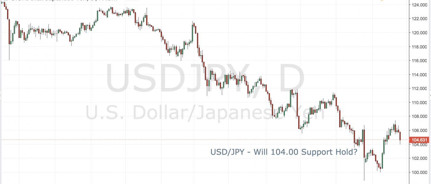 USD/JPY – Will 104.00 Support Hold?