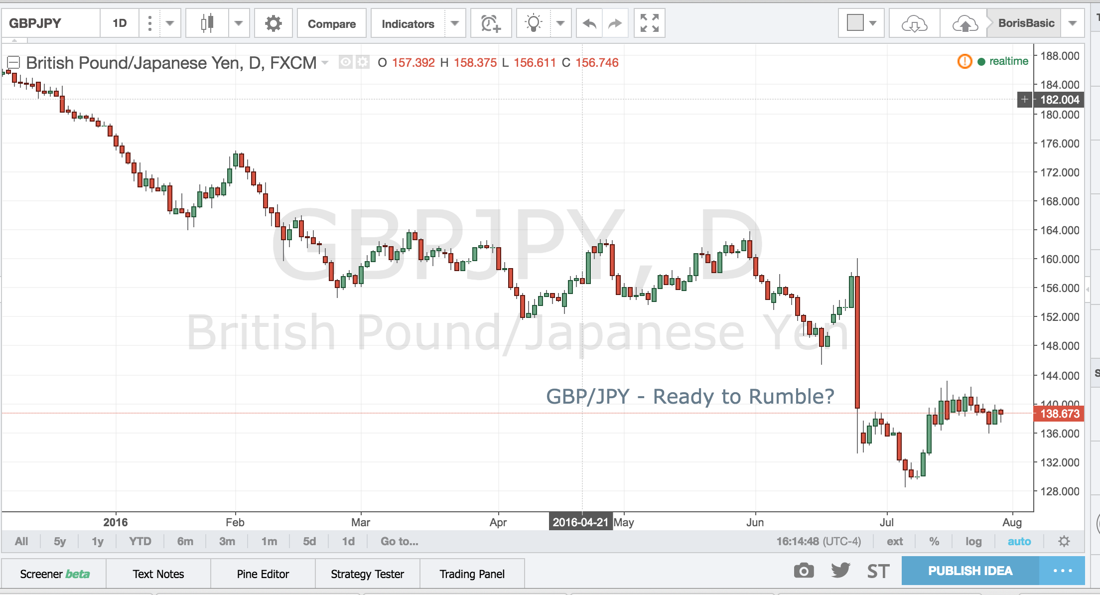 GBPJPY – Ready to Rumble?