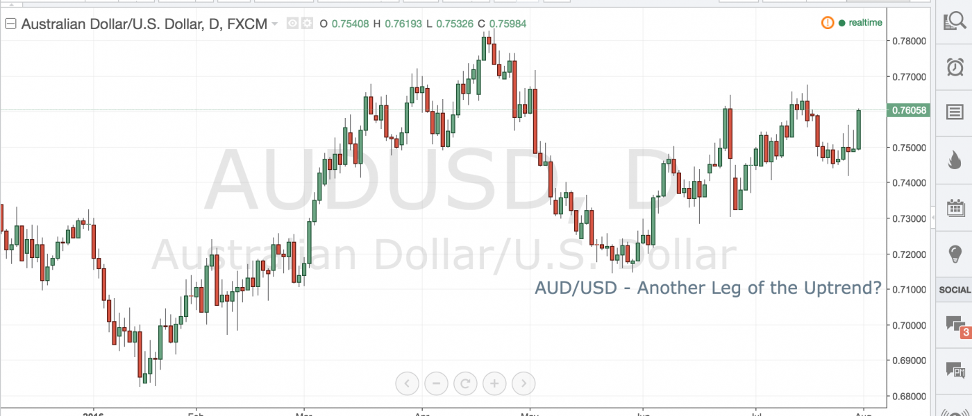 AUD/USD – Another Leg of the Uptrend?