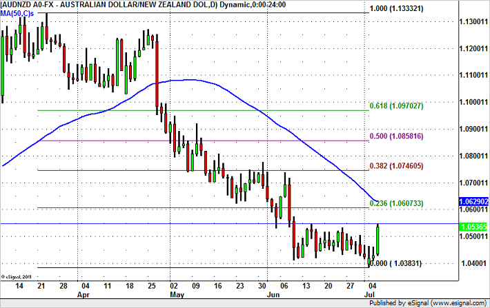 AUD/NZD Breakout – Trade or Fade?