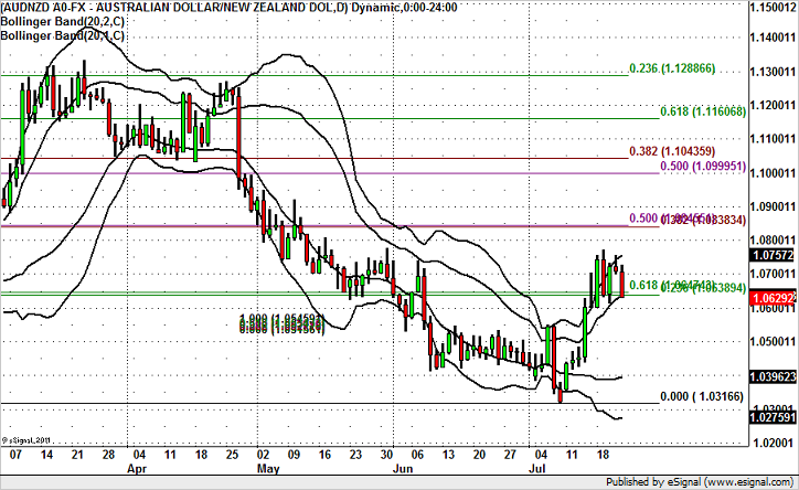 AUD/NZD Outlook