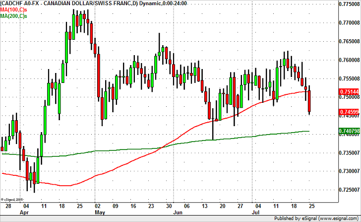 CADCHF – Breaking Down Headed for 74 Cents