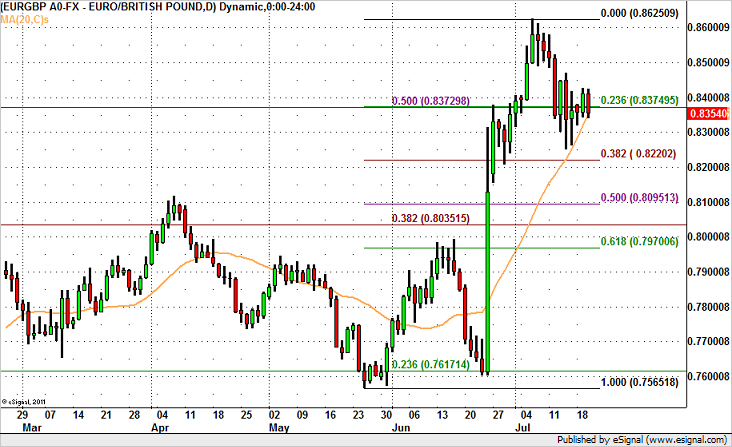 EUR/GBP at a Critical Juncture