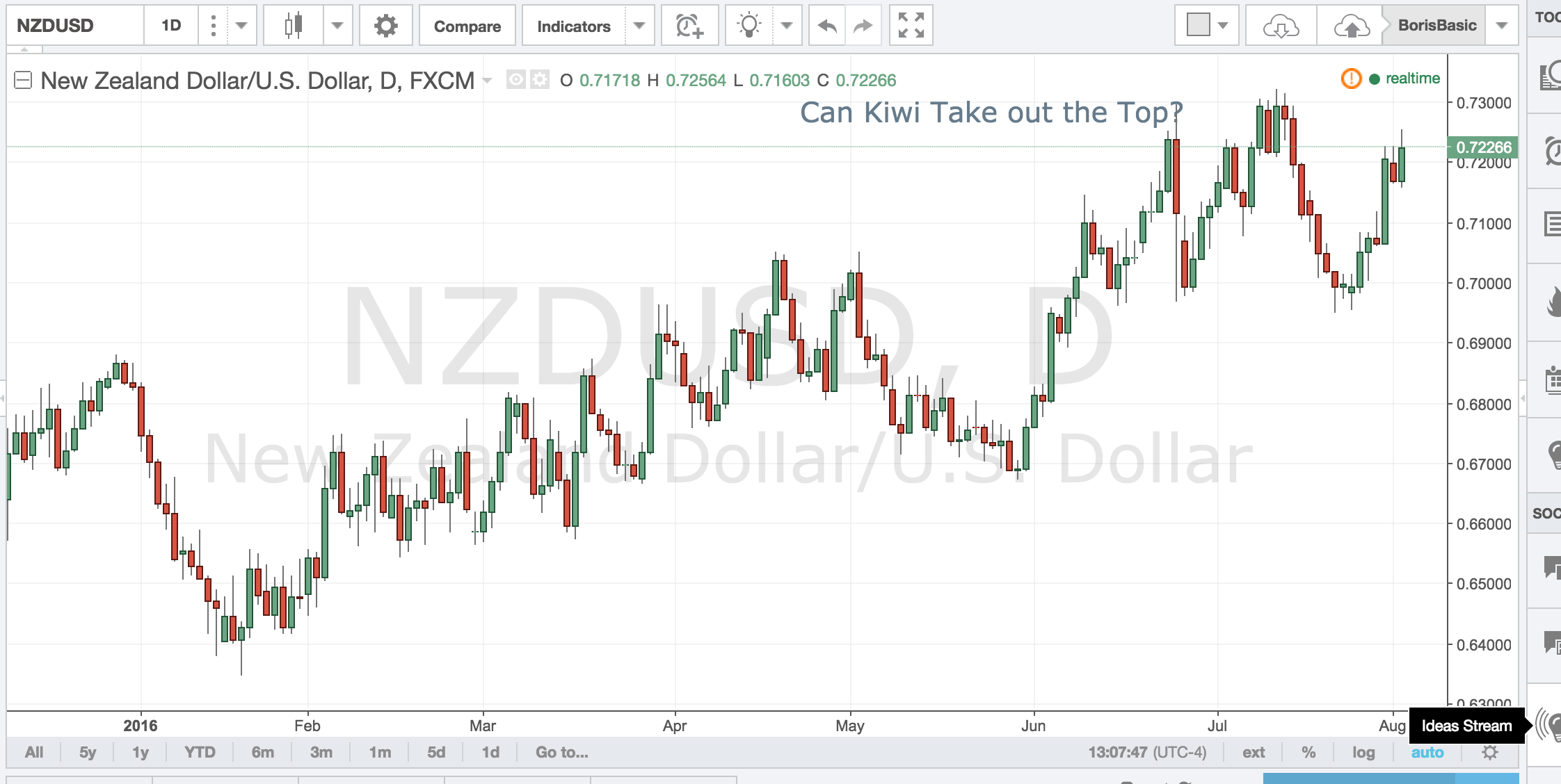 Can Kiwi Take out  the Top?