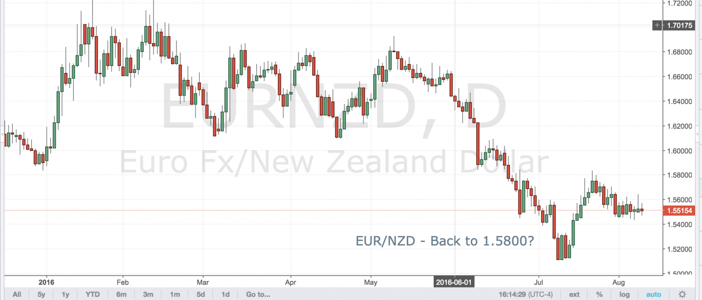 EUR/NZD – Back to 1.5800?